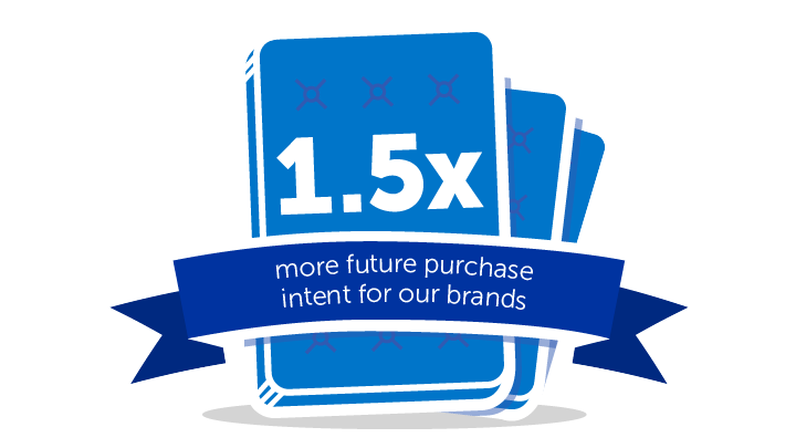 1.5x more future purchase intent for our brands