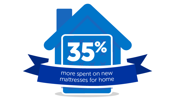 35% more spent on new mattresses for home